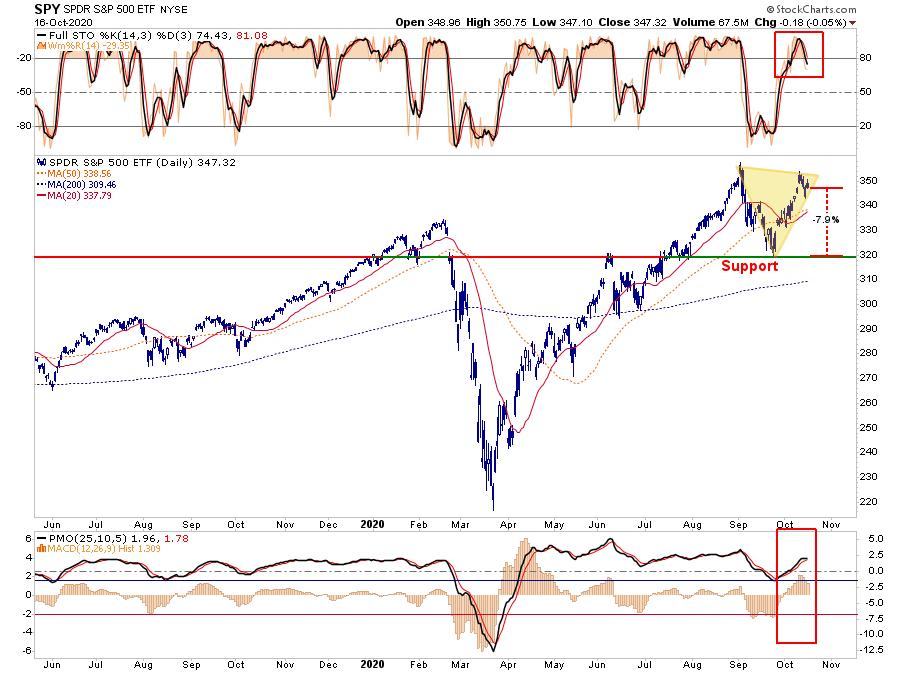 Market Stumbles Stimulus Fade, Market Stumbles As Stimulus Hopes Fade 10-16-20