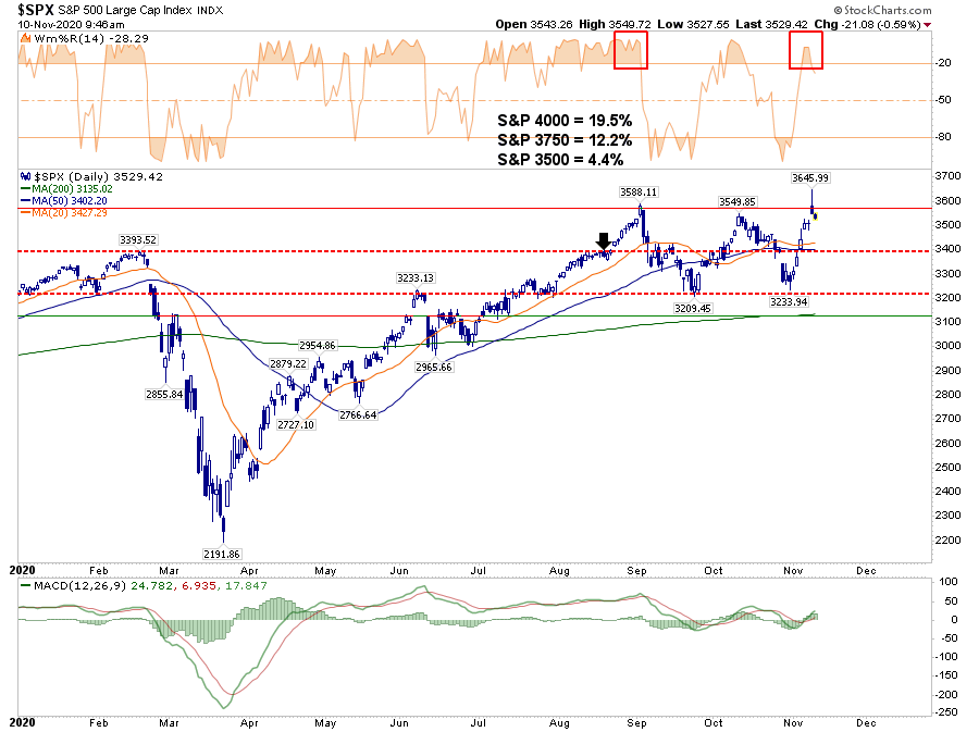 Market Surges Vaccine Hopes, Technically Speaking: S&P 3750 – Market Surges On Vaccine Hopes