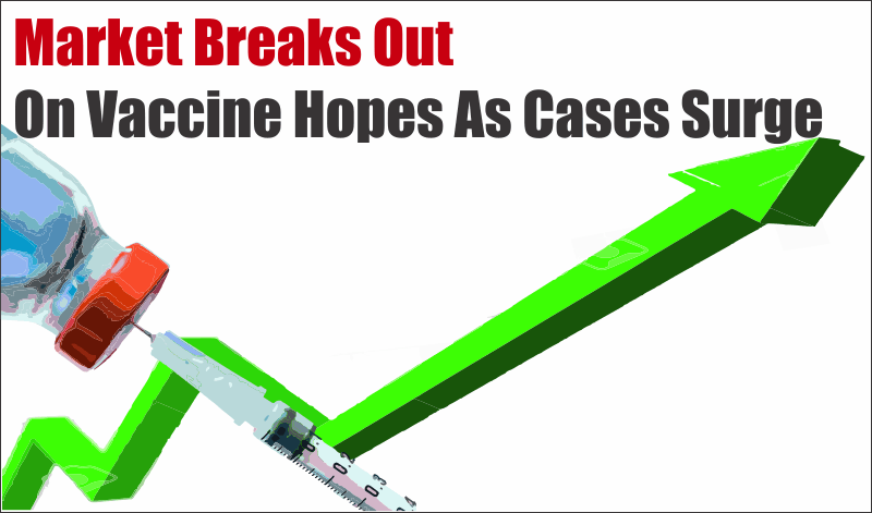 Market Vaccine Cases, Market Breaks Out On Vaccine Hopes As Cases Surge