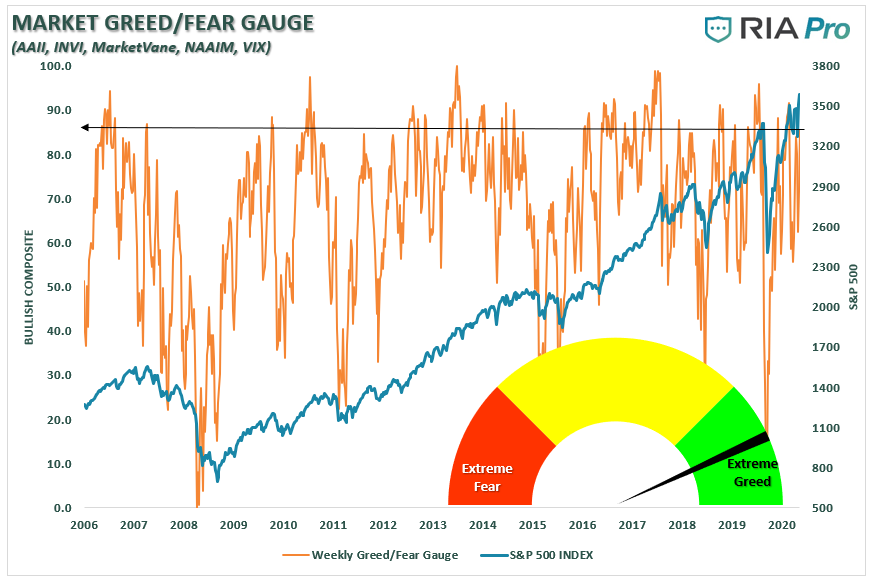 Bulls Go Ballistic Reduce Risk, Technically Speaking: Bulls Go Ballistic – Time To Reduce Risk