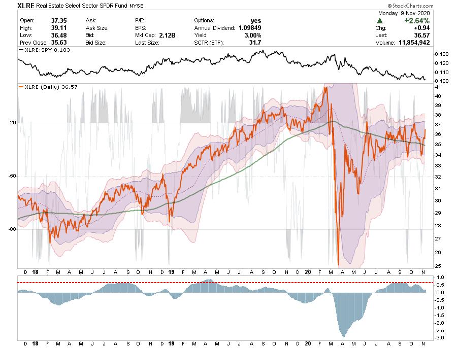 Sector Buy/Sell Review 11-10-20, Sector Buy/Sell Review: 11-10-20