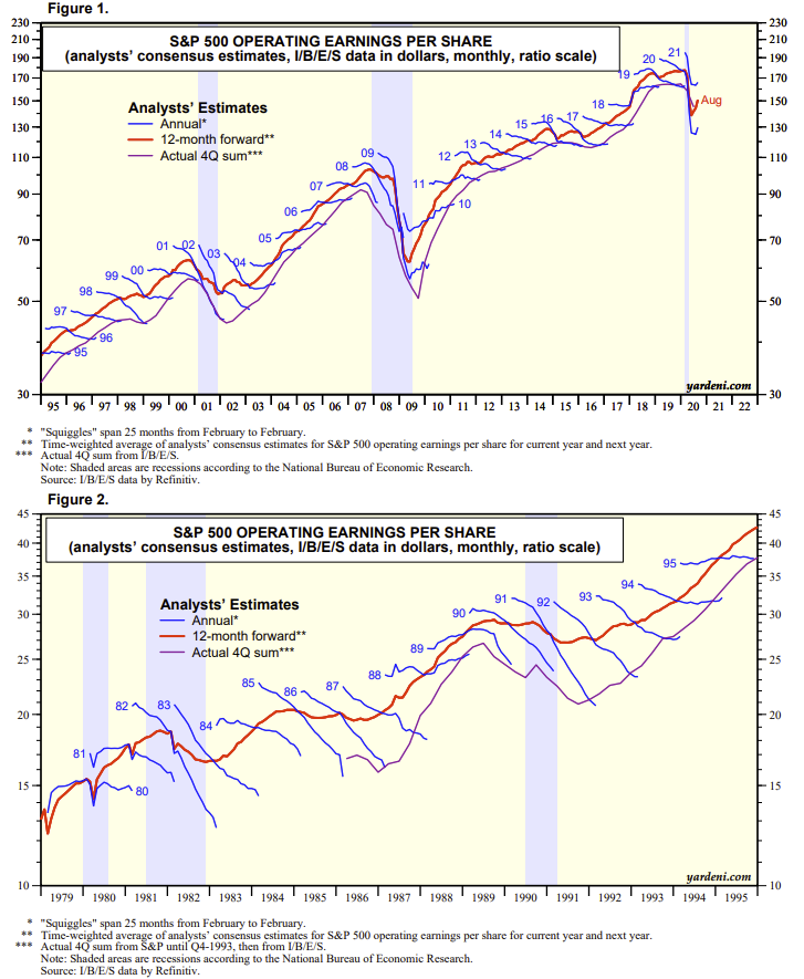 Earnings Optimism Explodes, #Fundamentally Speaking: Earnings Optimism Explodes