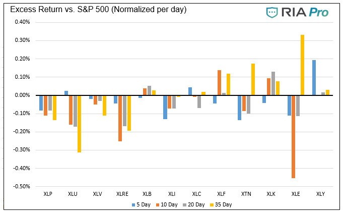 Technical 12-18-20, Technical Value Scorecard Report For The Week of 12-31-20