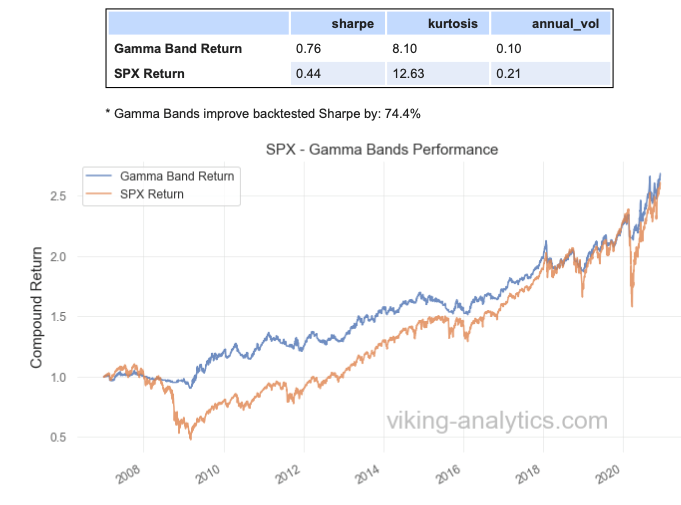 Gamma Band, Viking Analytics: Weekly Gamma Band Update 12/7/2020