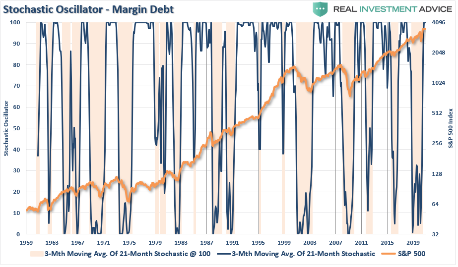margin debt market exuberance, Technically Speaking: Margin Debt Confirms Market Exuberance