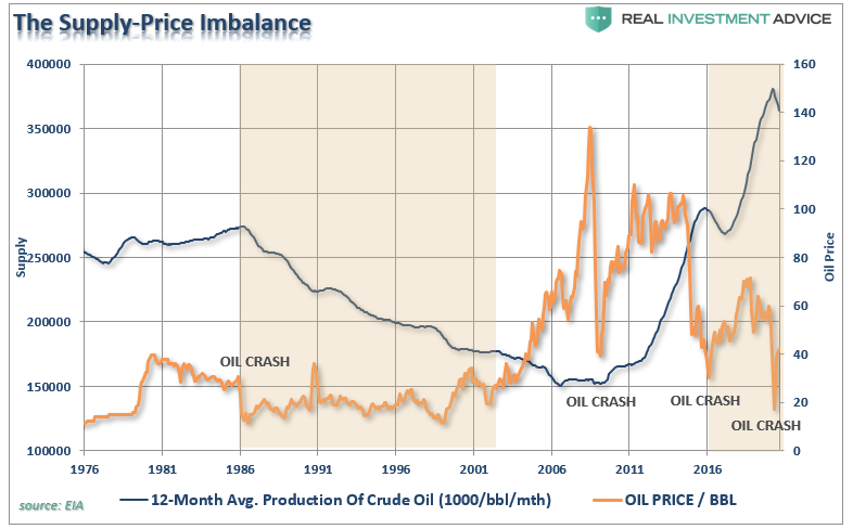 energy rally, #MacroView – The Energy Rally Is Likely Premature