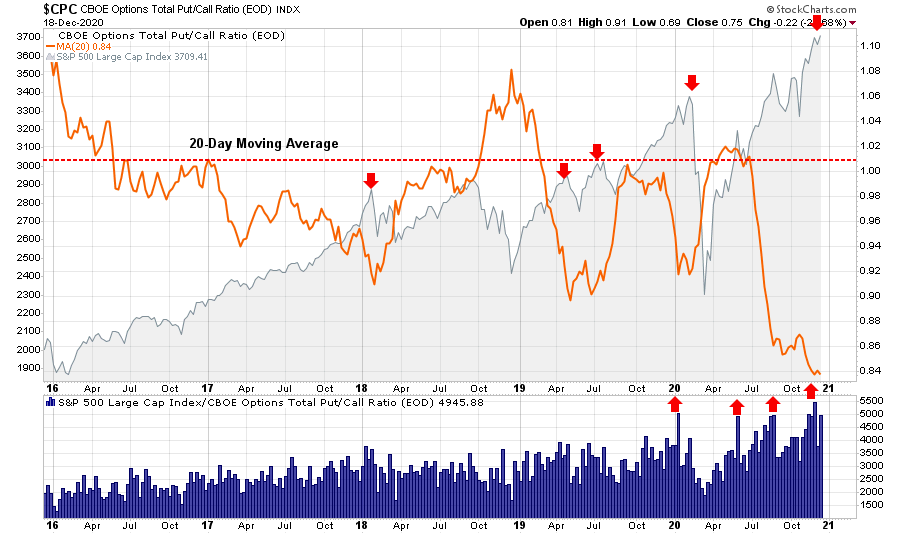 2020 Speculative Mania, Technically Speaking: Charting 2020 – A Year Of Speculative Mania