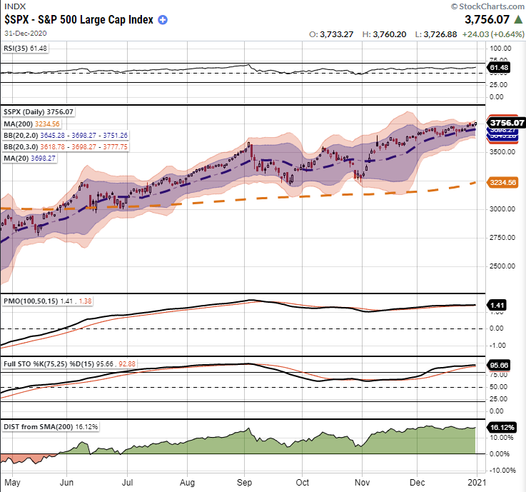 S&P 500 Trading Extremes, Technically Speaking: S&P 500 – Trading At Historical Extremes