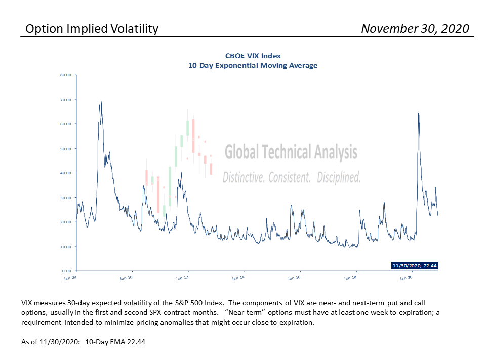 S&P Valuation Analysis – 12-01-2020, S&P 500 Monthly Valuation & Analysis Review – 12-01-2020