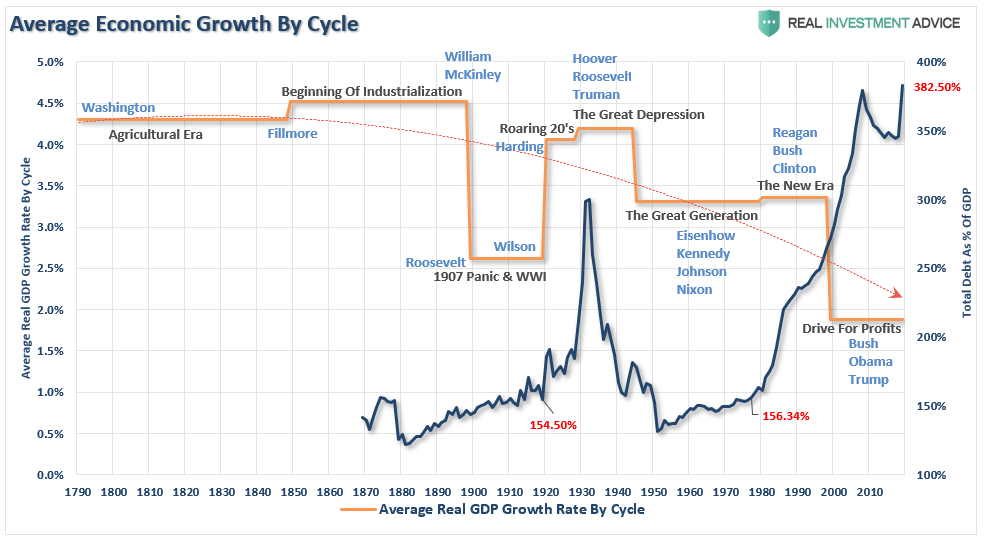 "Roaring 20's Fundamental Bullish, The ""Roaring 20's"" – The Fundamental Problem Of The Bullish View"
