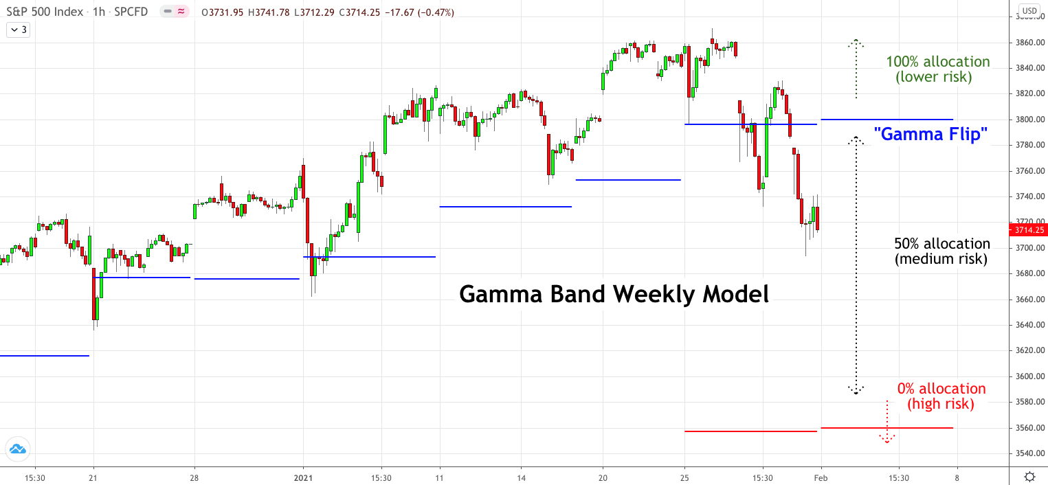 Gamma Band, Viking Analytics: Weekly Gamma Band Update 2/01/2021