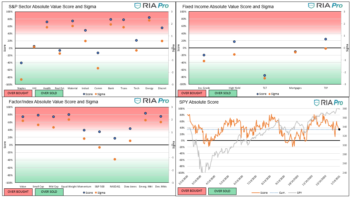 Technical 12-18-20, Technical Value Scorecard Report For The Week of 1-15-21