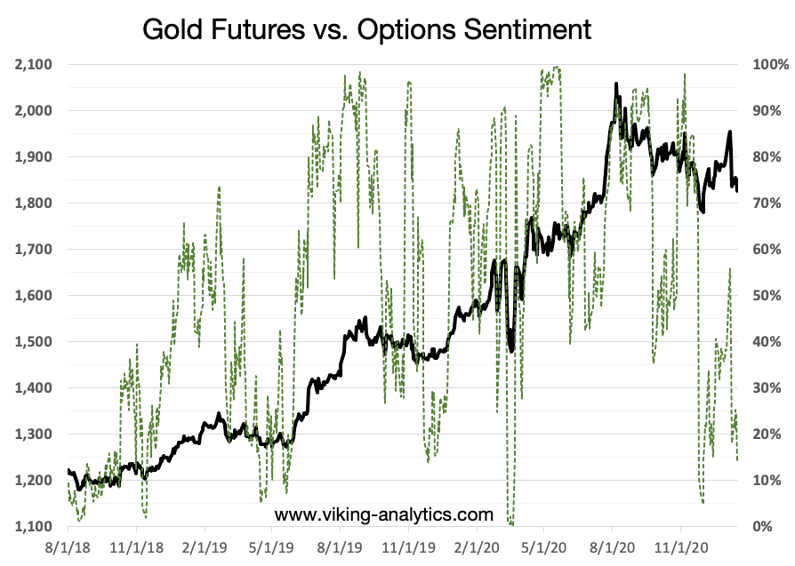 gold bull market, Eric Lytikainen: The Gold Bull Market Is Just Getting Started