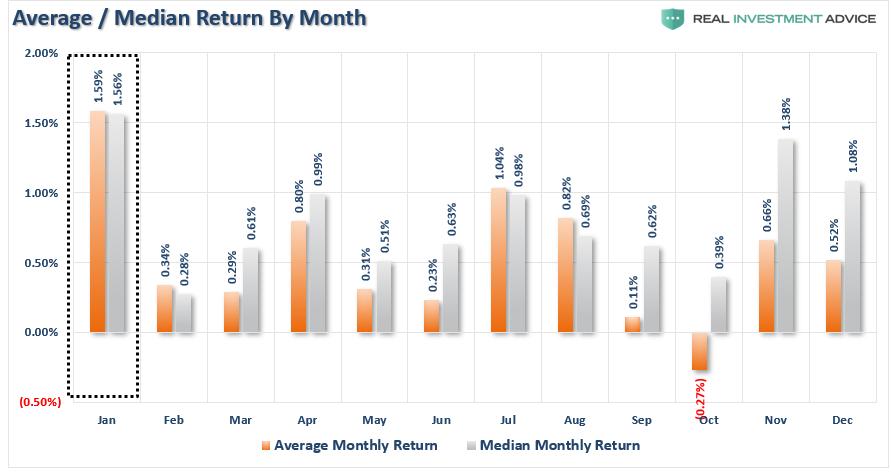 January Investor Resolutions, Technically Speaking: 2021 Investor Resolutions & January Stats