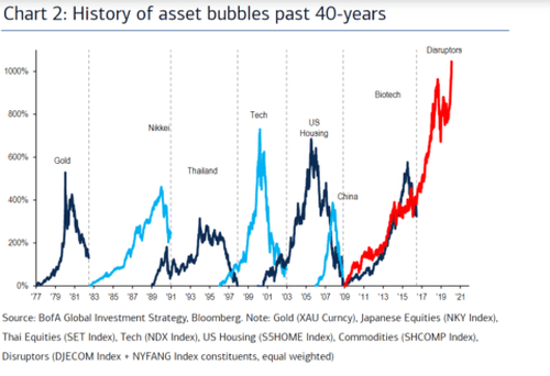 Stock Market Bubble, Yes, Virginia. There Is A Stock Market Bubble.