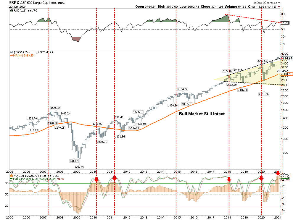 Larger Correction Coming, Technically Speaking: Is A Larger Correction Coming?