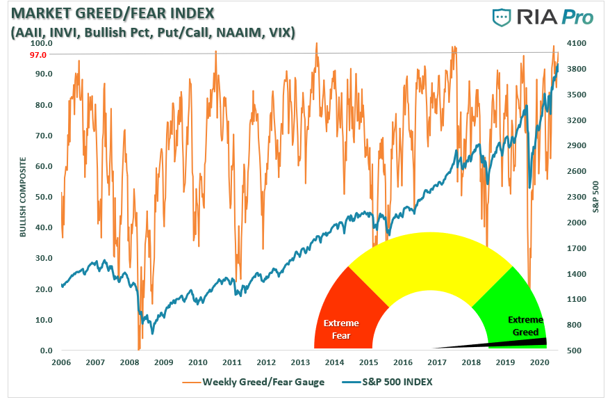 Why We Reduced Risk, Technically Speaking: Why We Reduced Risk Last Week