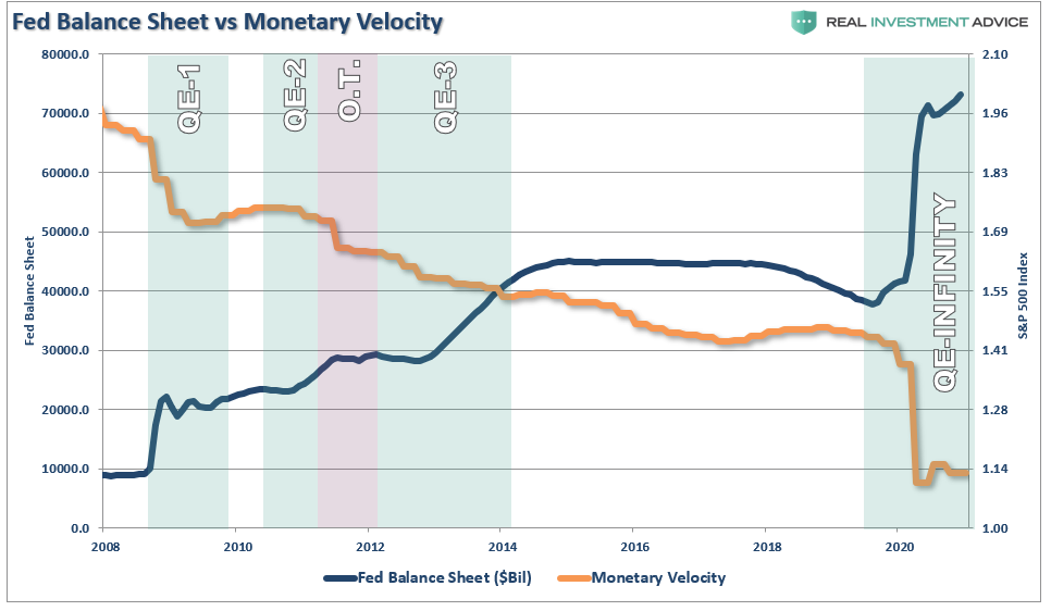 Disappointment Of Growth Disinflation, #MacroView: 2021 – A Disappointment Of Growth And Disinflation