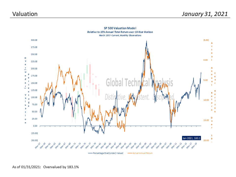 S&P Valuation Analysis – 01-31-2021, S&P 500 Monthly Valuation & Analysis Review – 01-31-21