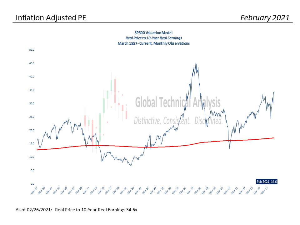 S&P Valuation Analysis – 02-28-21, S&P 500 Monthly Valuation & Analysis Review – 02-28-21