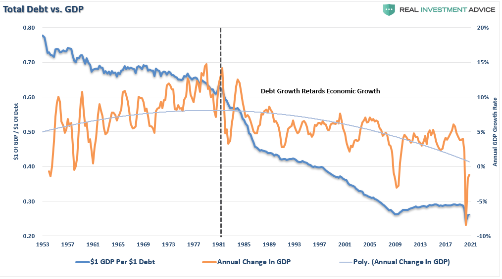 stimulus organic growth, #MacroView: Why Stimulus Doesn't Lead To Organic Growth
