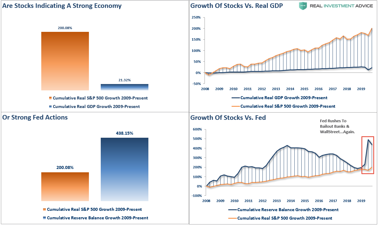 Powell Changes Rules QE, #MacroView: Powell Changes The Rules On QE.