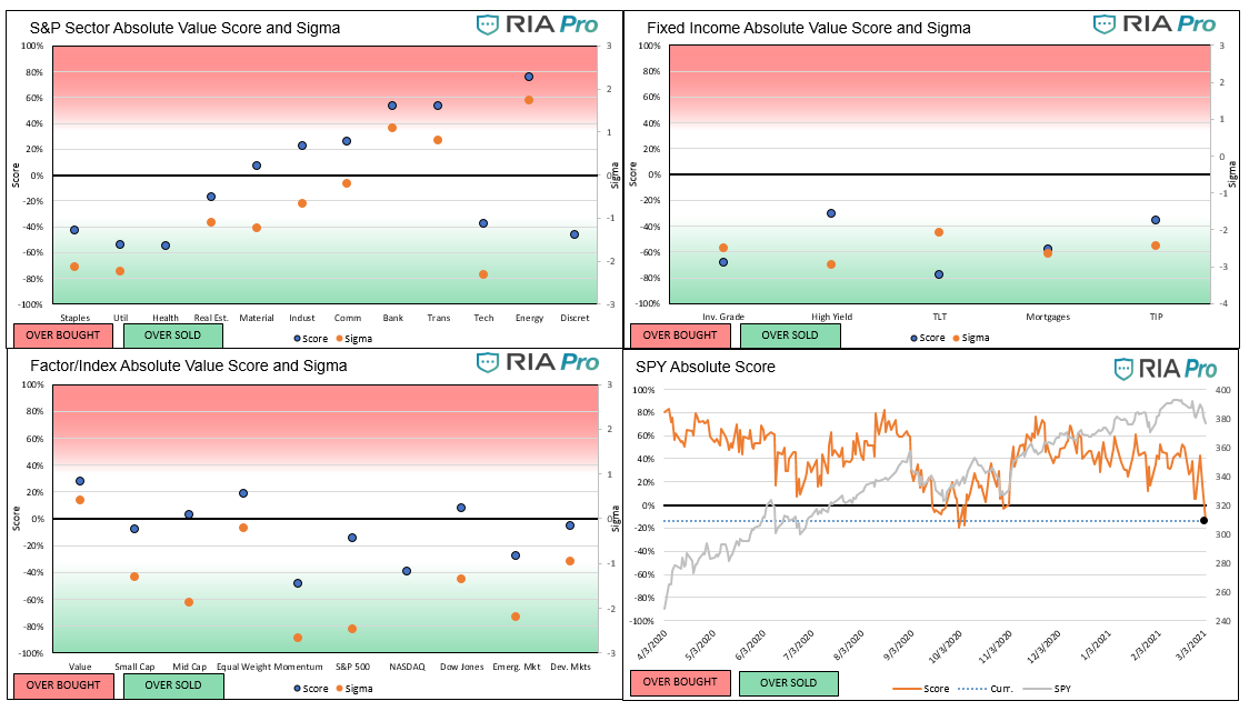 Technical 3-5-2021, Technical Value Scorecard Report For The Week of 3-05-21