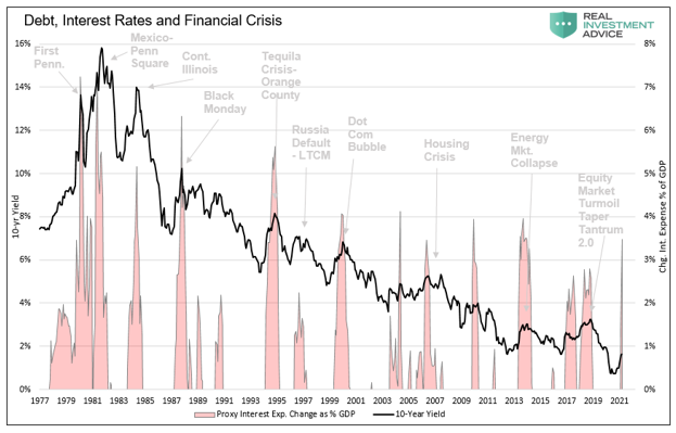 interest, What Interest Rate Triggers The Next Crisis?