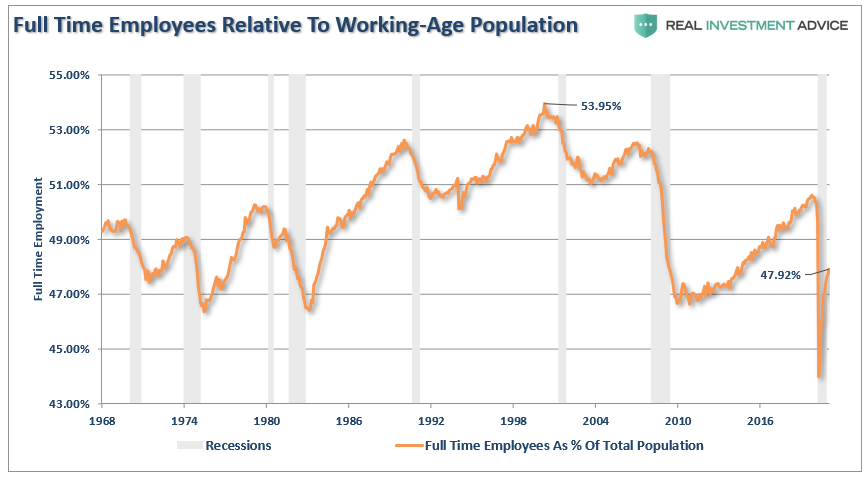 Powell stimulus employment, Powell Is Wrong. More Stimulus Won't Create Employment