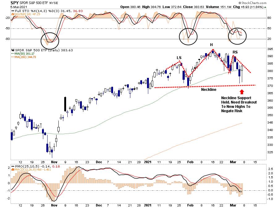 Market Stumbles Outlook 03-05-21, Market Stumbles As Rising Rates Undermine Outlooks 03-05-21