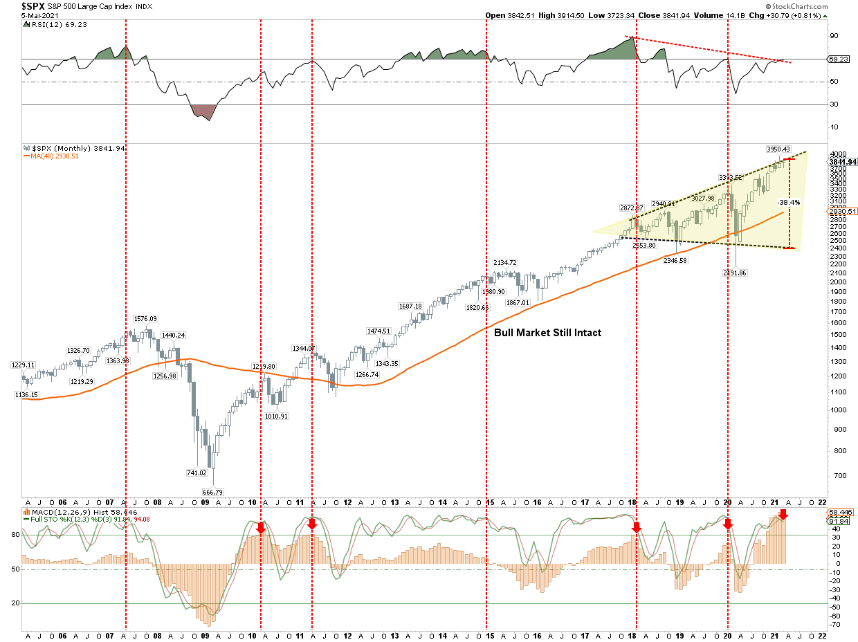 Bull Market Shaky Ground, Technically Speaking: The Bull Market Is On Shaky Ground