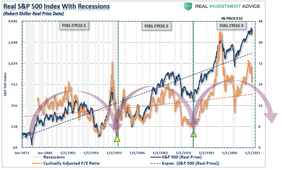 Long-Term Bubble Cycles, #Technically Speaking: Another Way To Look At Long-Term Bubble Cycles