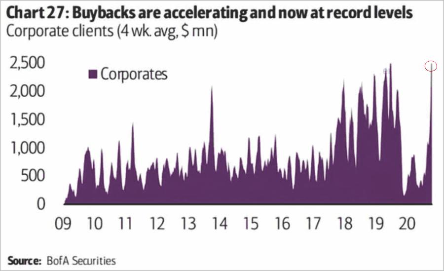 Bulls Liquidity Market, #Technically Speaking: Bulls Run As Liquidity Floods Market