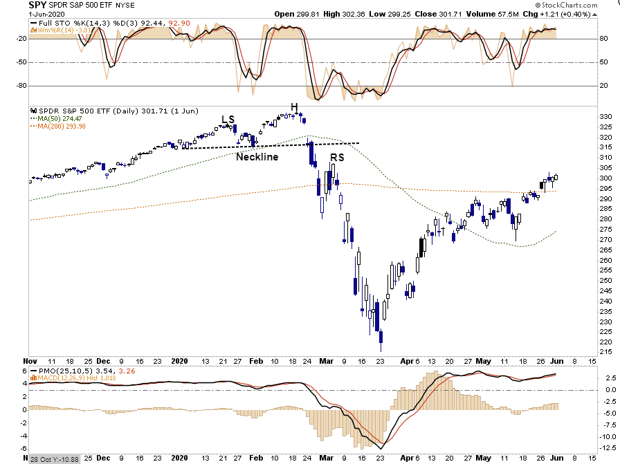 Topping Patterns, Technically Speaking: Topping Patterns Popping Up Everywhere