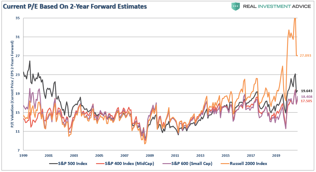 End Value Trade, #Technically Speaking: Is The End Of The Value Trade Near?