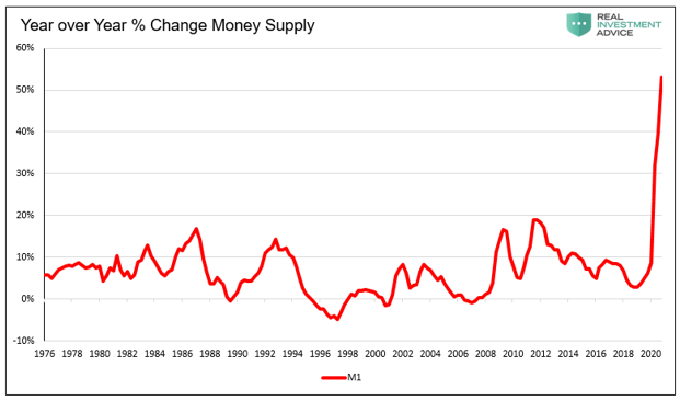 Inflation, Inflation: Making the Complex, Simple – Part 1