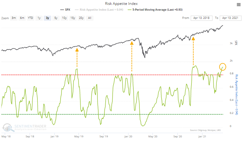 Stocks Rates 04-24-21, Stocks Vs. Rates – Which One Is Most Likely Right? 04-24-21