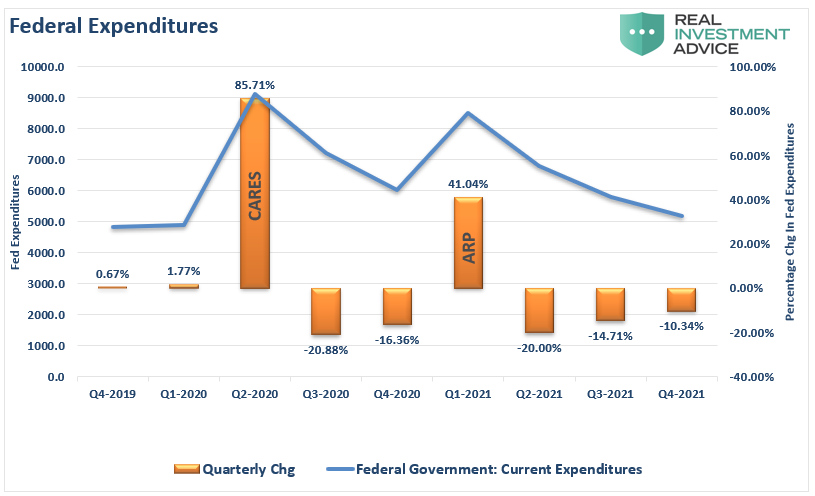 https://realinvestmentadvice.com/wp-content/uploads/2021/04/GDP-Fedearl-Expenditures-040821.png
