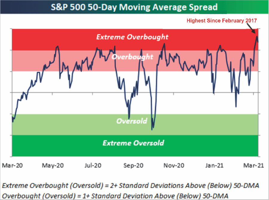 "Market Overbought All In, Market Surges Back To Overbought As Investors Go ""All In"""