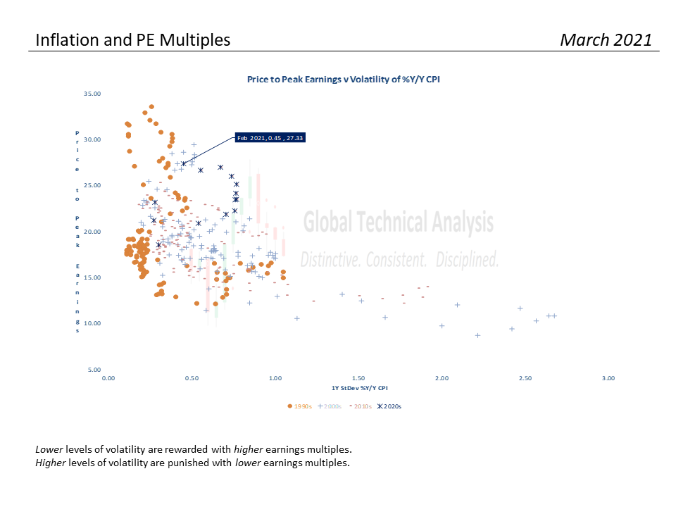 S&P Valuation Analysis – 03-31-21, S&P 500 Monthly Valuation & Analysis Review – 03-31-21