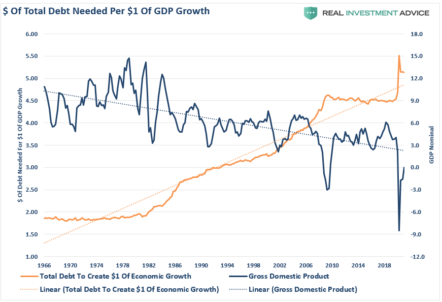 Debt Growth, #MacroView: Debt Fueled Spending Won't Create Growth