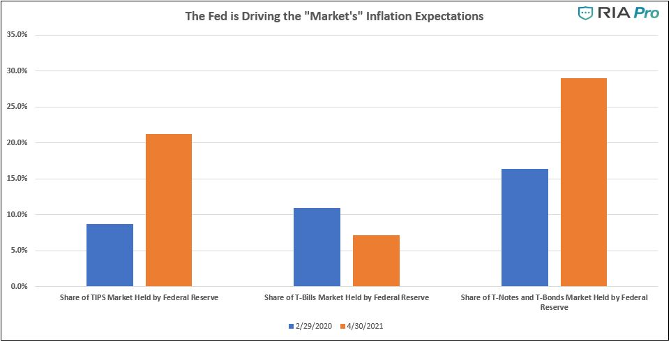 Surging Inflation, Despite Surging Inflation, The Bulls Shake Off Weakness