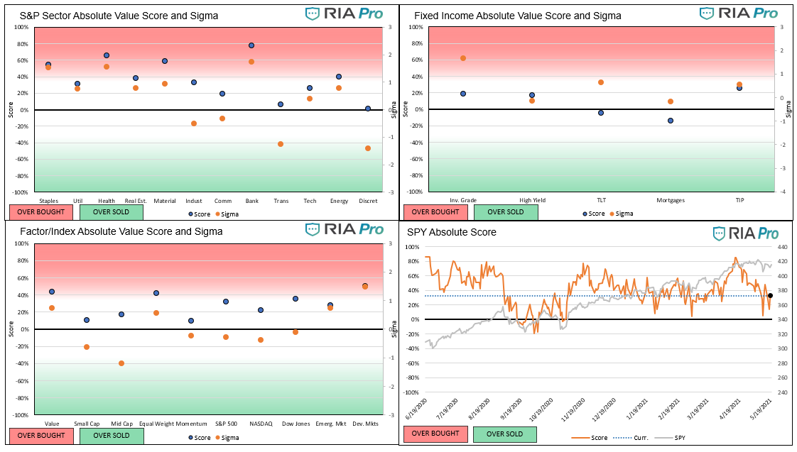 Technical 5-21-2021, Technical Value Scorecard Report For The Week of 5-21-21