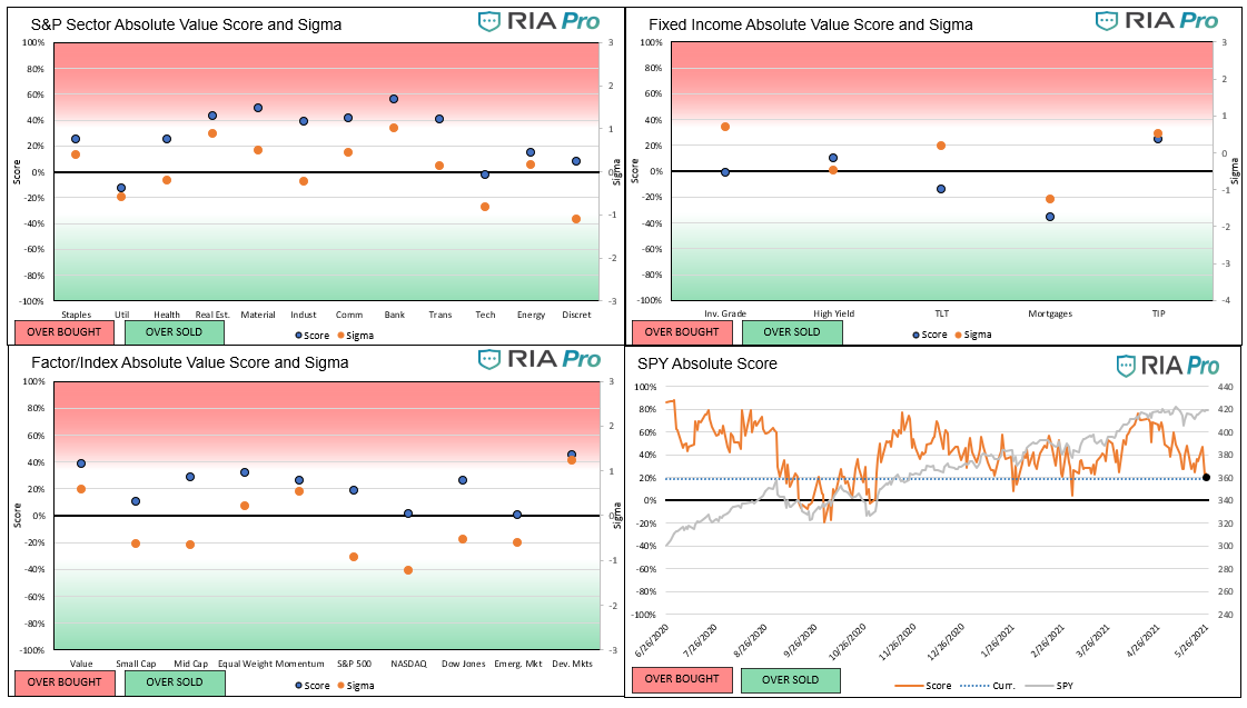 Technical 5-28-2021, Technical Value Scorecard Report For The Week of 5-28-21
