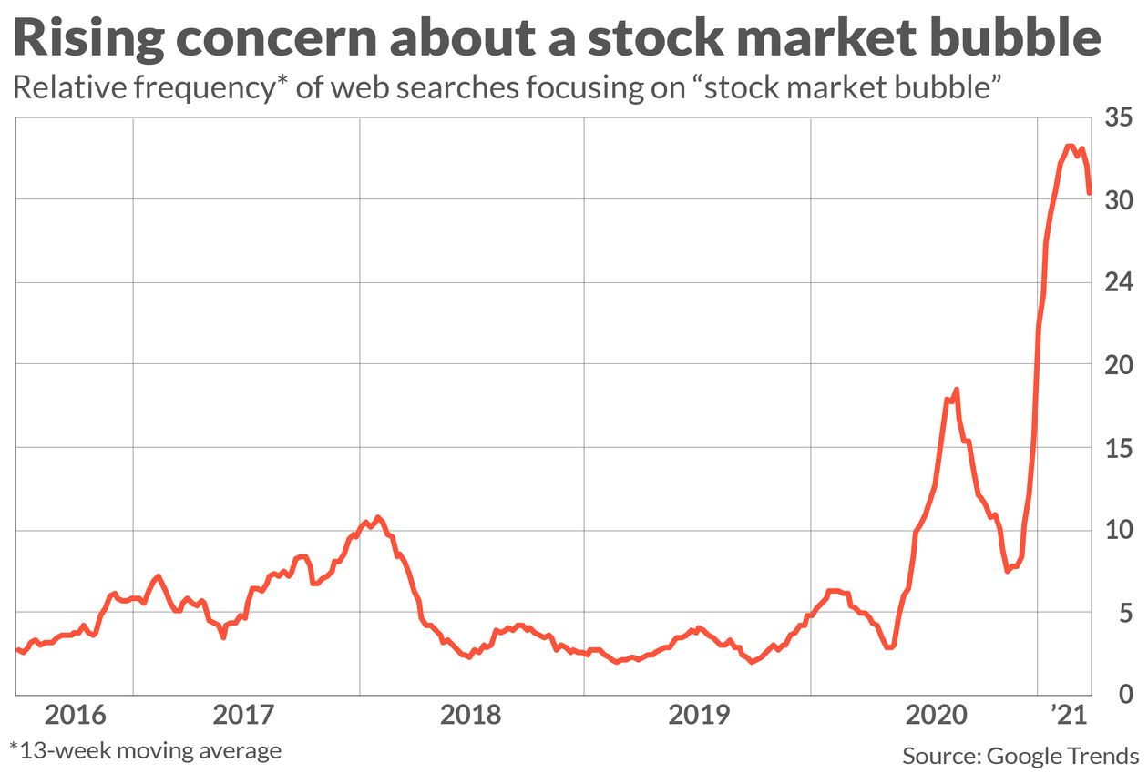 Everyone Sees Bubble, Technically Speaking: If Everyone Sees It, Is It Still A Bubble?