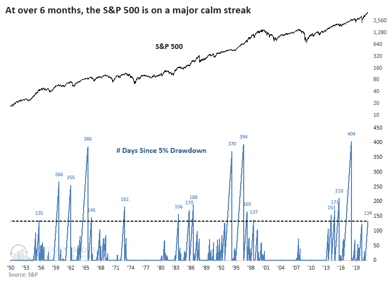 Warning Signs Correction, Technically Speaking: Warning Signs A Correction Is Ahead