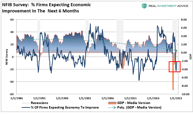 NFIB Only Economic Recovery, #MacroView: NFIB Data Says It's Only An Economic Recovery