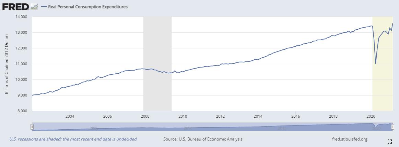 "Economic Boom, Have Stocks Already Priced In The ""Economic Boom?"""