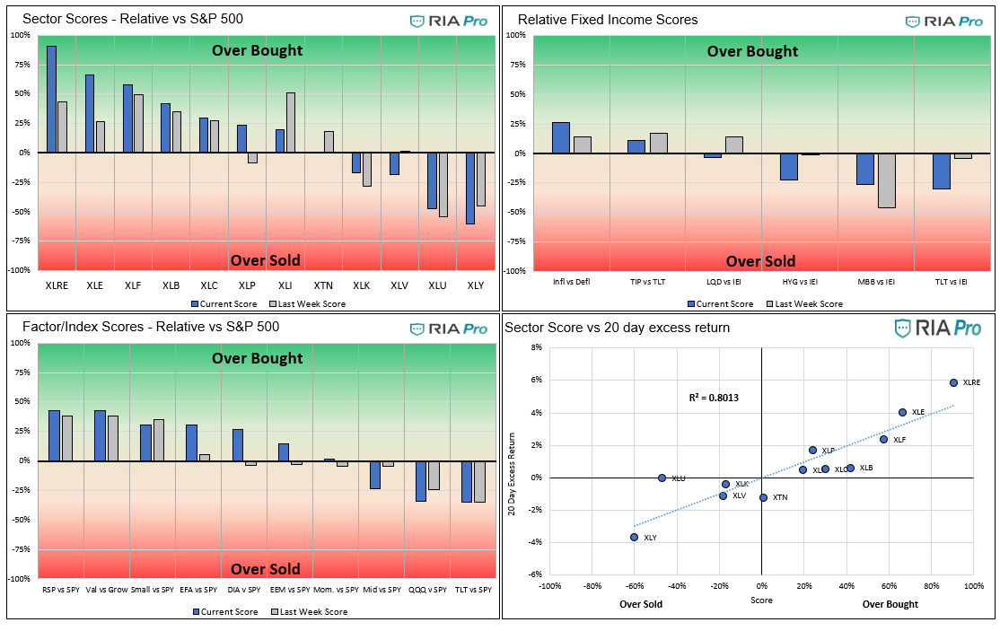 Technical 6-4-2021, Technical Value Scorecard Report For The Week of 6-4-21