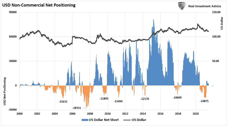 Yields Plunge Dollar 07-09-21, Yields Plunge. Dollar Surges. The Reflation Trade Unravels. 07-09-21
